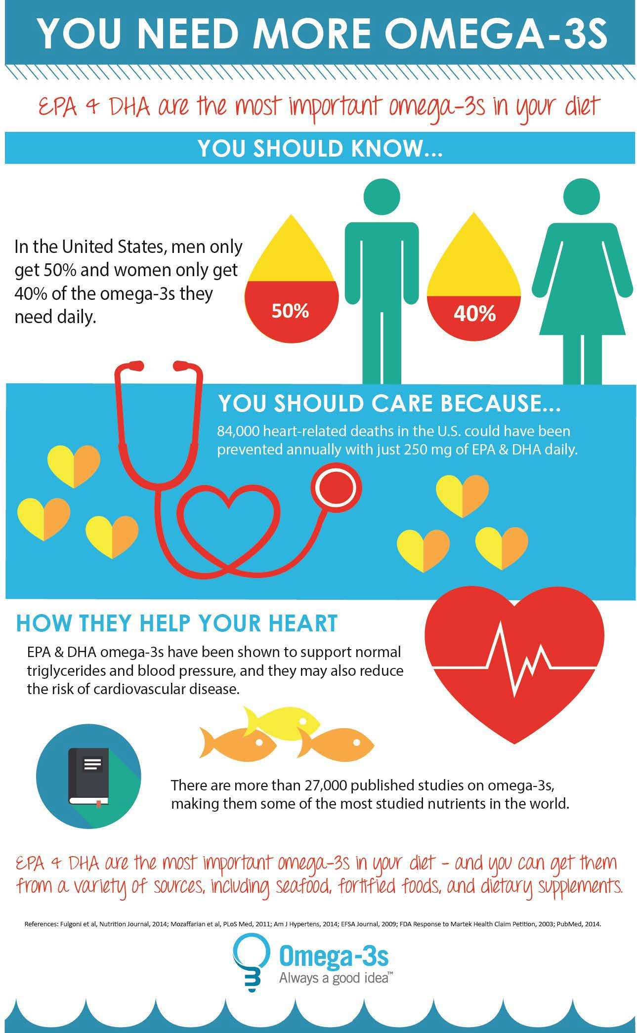 Source http://newhope.com/news-analysis/share-educational-omega-3-infographic